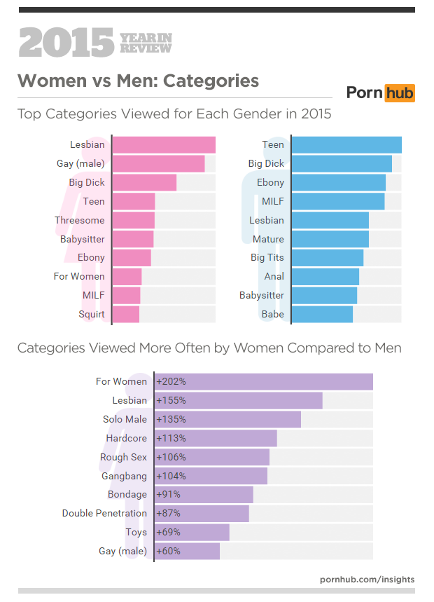 11-pornhub-insights-2015-year-in-review-female-male-searches